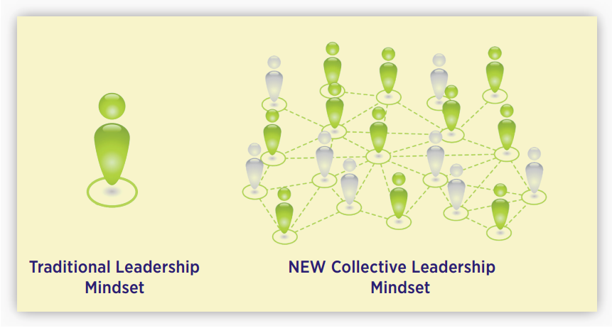 New Collective Leadership Mindset
