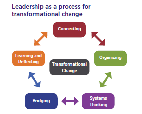 relationship between organisations structure and culture The relationship between organisational culture,  structure, technology) louis  there is a close and sometimes ambiguous relationship between organisational.