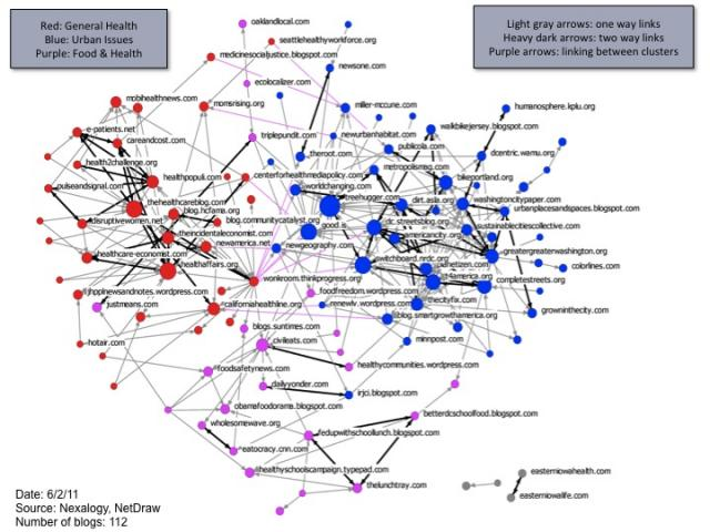 Applying Social Network Analysis To Online Communications Networks - What is network mapping